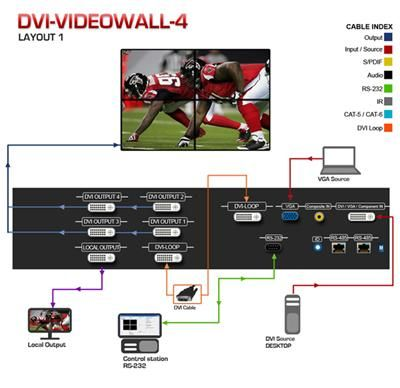 DVI-VideoWall-4X Four Display Video Wall Processor is a powerful data/video processor for multiple display. DVI-VIDEOWALL-4X  supports up to four video inputs. Call us for more information (866) 865-7737) http://www.kvmswitchtech.com/dvi-videowall-4x-four-display-video-wall-processor-p48729.htm