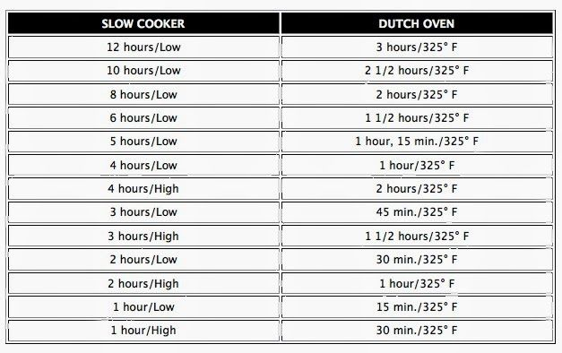 Convert Cake Recipe For Slow Cooker