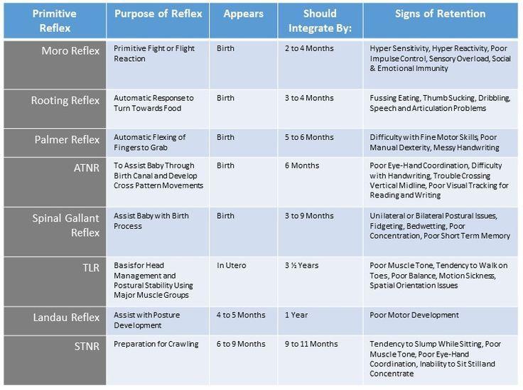 Image Result For Primitive Reflex Integration Chart Primitive Reflexes Moro Reflex Reflexes