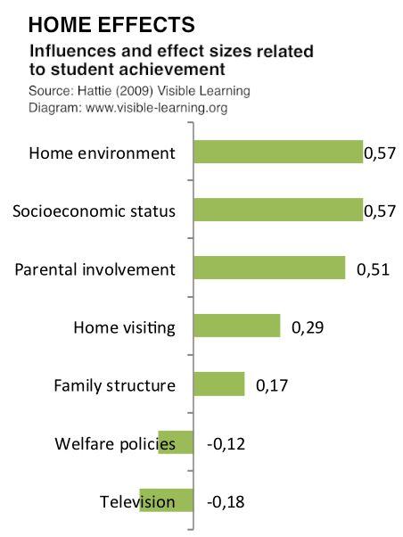 hattie-study-ranking-domain-HOME