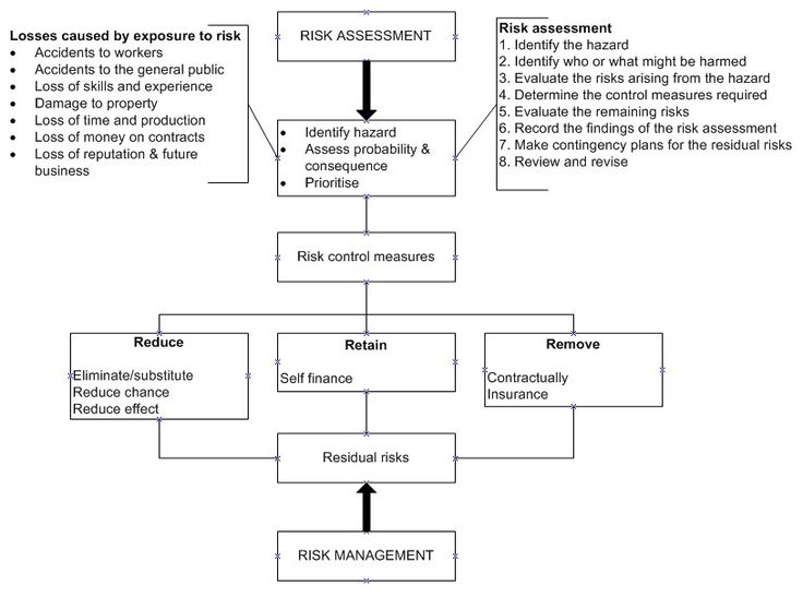 Construction risk management. This shows a risk assessment procedure and illustrates the concept of residual risk, that is, those risks that have not been identified or that remain/persist following risk control measures.  Article source: http://www.stakeholdermap.com/risk/risk-management-construction.html