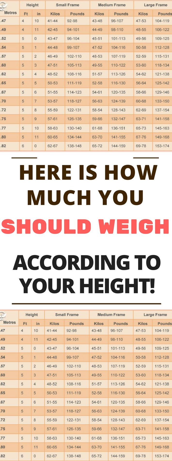 The 25 best height weight charts ideas on pinterest weight weight chart for women what is your ideal weight according to your body shape nvjuhfo Images