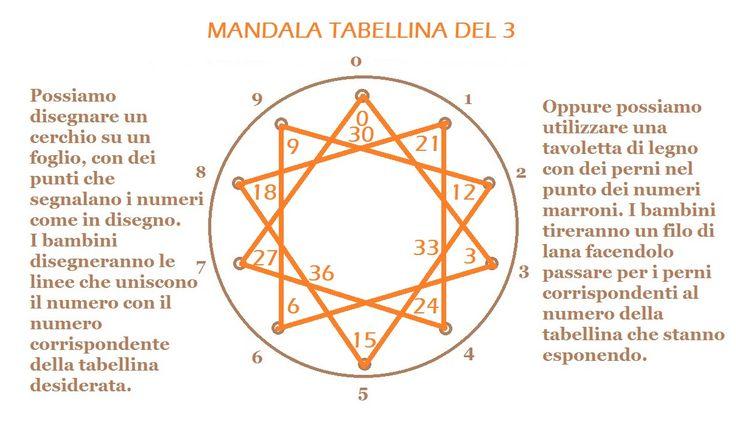 MANDALA TABELLINA 3