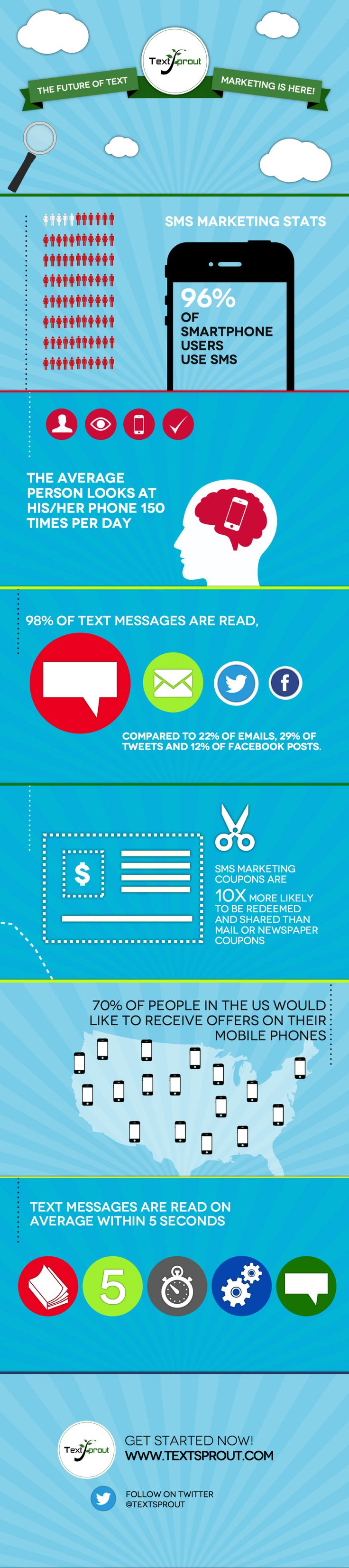 The statistics we've compiled below prove just how popular SMS Marketing is, and why brands should explore the world of Text Marketing to increase s