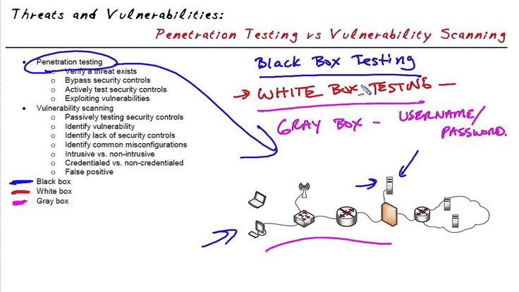 MicroNugget: Black - Gray - White Box Testing