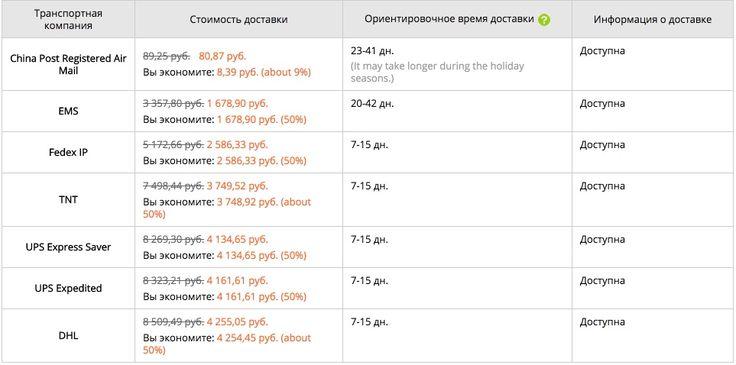 Как видно из таблицы, цены в принципе фиксированные, но часто у многих продавцов действуют ОЧЕНЬ БОЛЬШИЕ СКИДКИ. Читать далее: https://aliprofi.ru/dostavka-aliexpress/