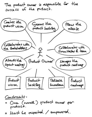 What is a Product Owner responsible for?