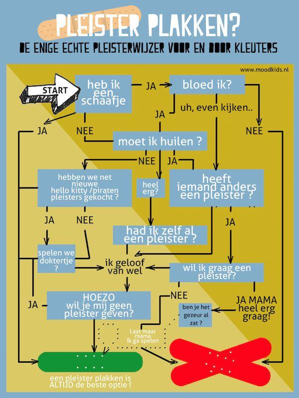 Infographic : De enige echte Pleisterwijzer voor en door kleuters - Moodkids | Moodkids