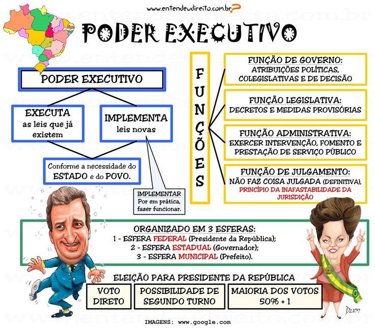 PODER EXECUTIVO   FUNÇÕES DO PODER EXECUTIVO   O Poder Executivo tem a função de governar o povo e administrar os interesses públicos, de...