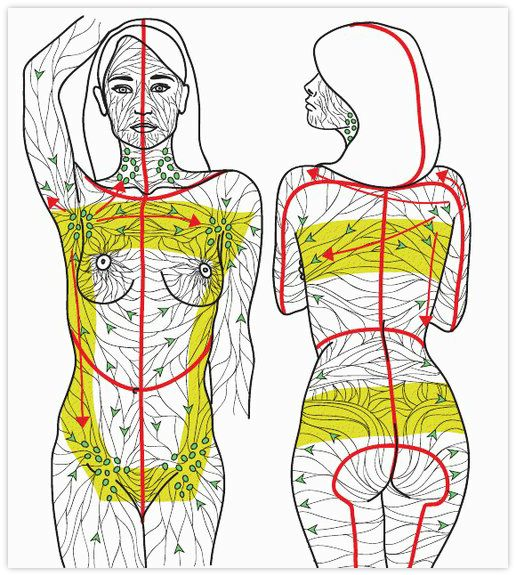 Manual Lymphatic Drainage (MLD) video