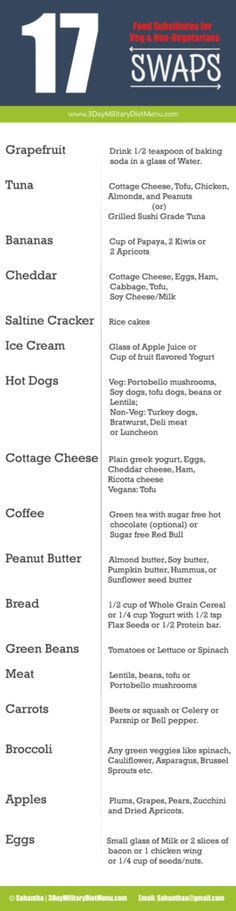 Find the list of military diet food substitutions for tuna, grapefruit, cottage cheese, coffee, bread & vegetarian alternatives for hot dog, eggs, meat etc.