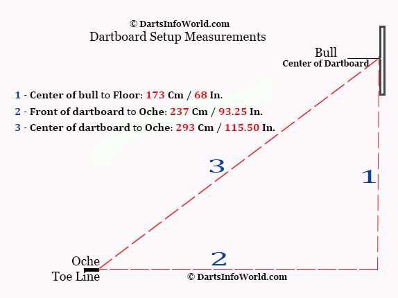 Dartboard Setup Measurements