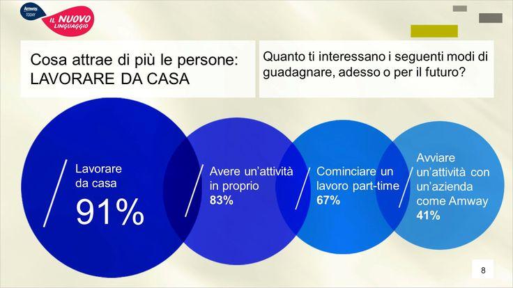 Gli Italiani e la voglia di avviare una attività in proprio #lavoro #autonomo #amway #vendita #diretta