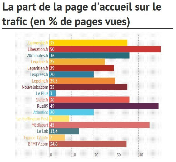 Part de la page d'accueil sur le trafic des sites de presse. Source : http://blog.slate.fr/labo-journalisme-sciences-po/2013/11/24/de-letat-des-pages-daccueil-sur-les-sites-dinformations-francais/