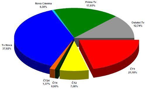 Vývoj televizního trhu v letech 1997 až 2010 pohledem peoplemetrů