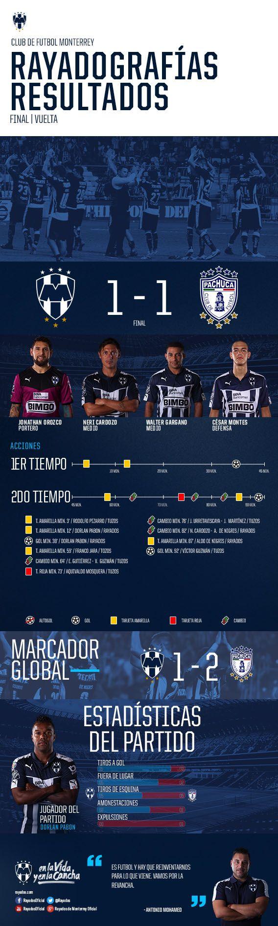 Luchando hasta el último instante, el Monterrey cerró el Clausura 2016 de la Liga BBVA Bancomer con el reconocimiento de la Mejor Afición tras su actuación en la Final ante Pachuca.