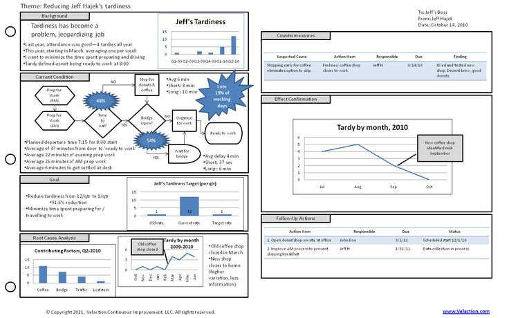 a3 process improvement template - a3 template a tool to organize and summarize content at a