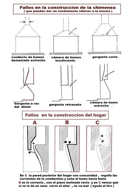 Foto ampliada constru o chamin salamandras lareira for Construccion de hogares a lena planos