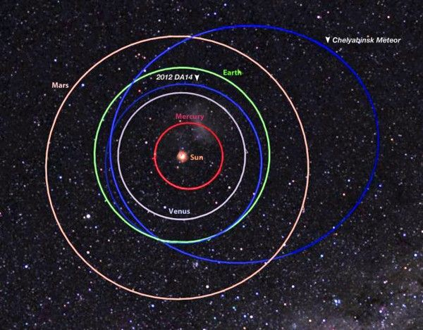 Difference between the orbits (in blue) of Chelyabinsk meteoroid and 2012 DA14 – now called 367943 Duende. Image via NASA/MSFC/Meteroid Environment Office.