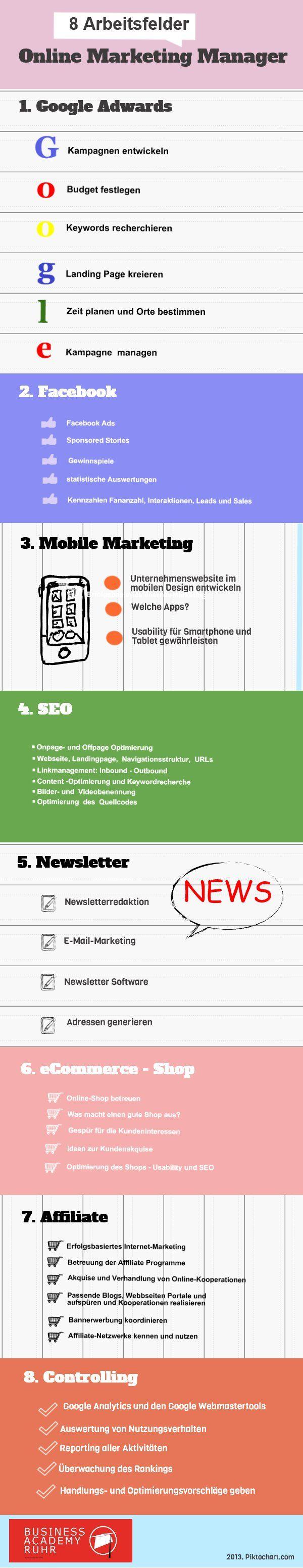 Aufgaben Online Marketing Manager   #Weiterbildung #IHK