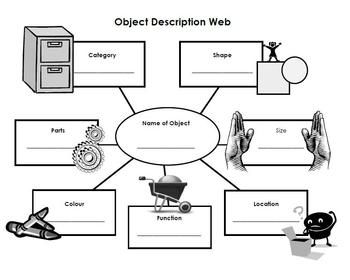 Graphic organizer used to aid in describing attributes of an object #slpeeps