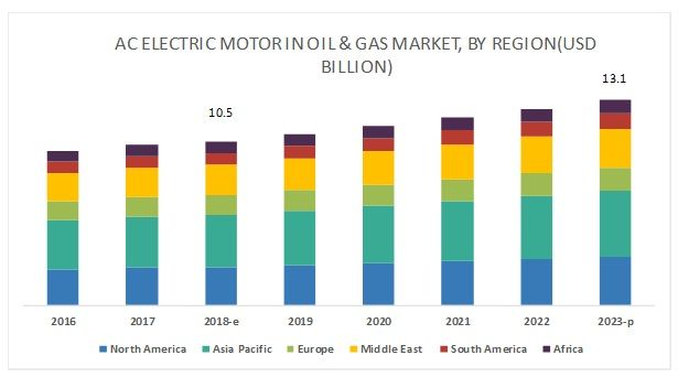 The Global Ac Electric Motor Sales In Oil Gas Industry Market Is Projected To Reach A Size Of Usd 13 2 Billion By 2023 At A C Oil And Gas Gas Electric Motor