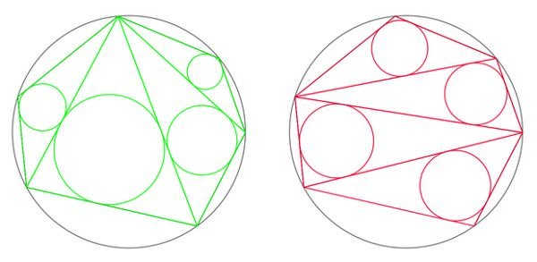 Choose any number of points on a circle and connect them to form a polygon.  This polygon can be carved into triangles in any number of ways by connecting its vertices.  No matter how this is done, the sum of the radii of the triangles' inscribed circles is constant.