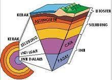 Pendidikan: Pengertian Asthenosfer