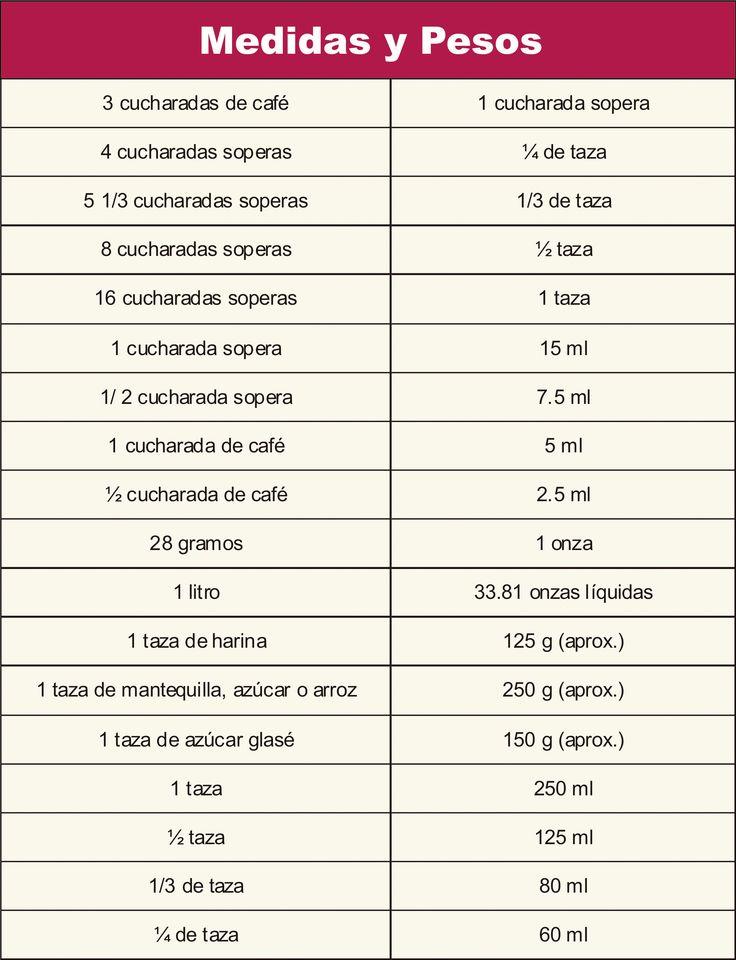 M s de 1000 ideas sobre conversiones de medidas de cocina for Medidas de cocina