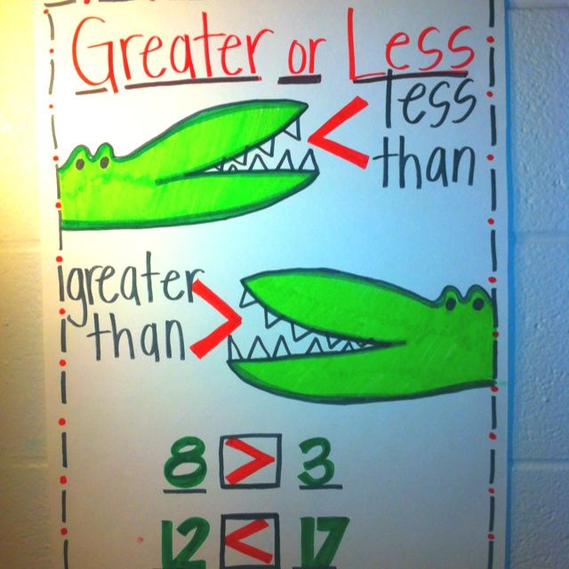 anchor charts for kindergarten | Greater or Less than | Kindergarten anchor charts