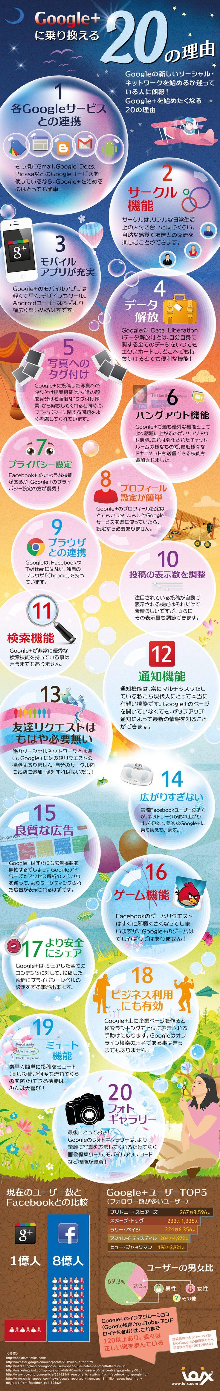 Google+を使うべき20の理由(インフォグラフィック) | SEO Japan