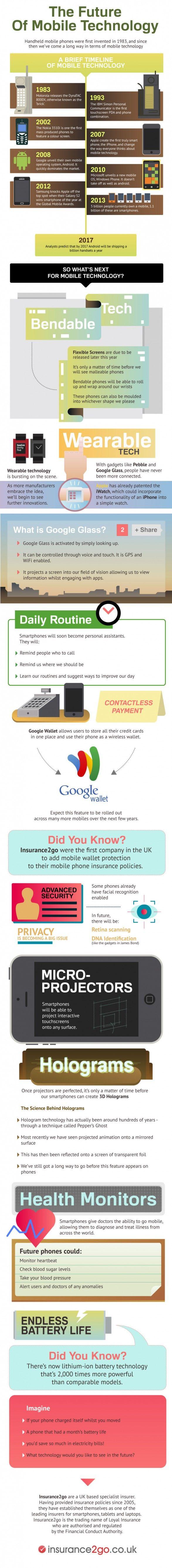 El futuro de la tecnología móvil – infografía
