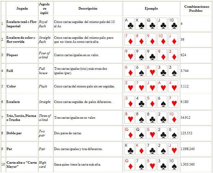 reglas poker texas holdem español pdf