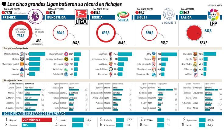 El verano que explotó el mercado: ¡Más de 3.000 millones entre Premier, Bundesliga, Ligue 1 y Serie A! | http://www.marca.com/futbol/mercado-fichajes/2017/09/01/59a87337268e3e07458b4600.html