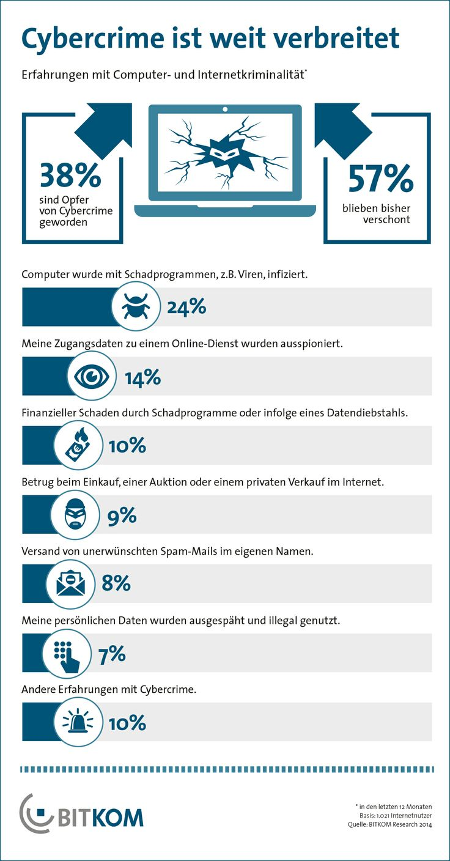 """Cybercrime ist in Deutschland inzwischen ein weit verbreitetes Phänomen. """"Viele Kriminelle verlagern ihre Aktivitäten ins Netz"""", so BITKOM-Präsident Kempf."""
