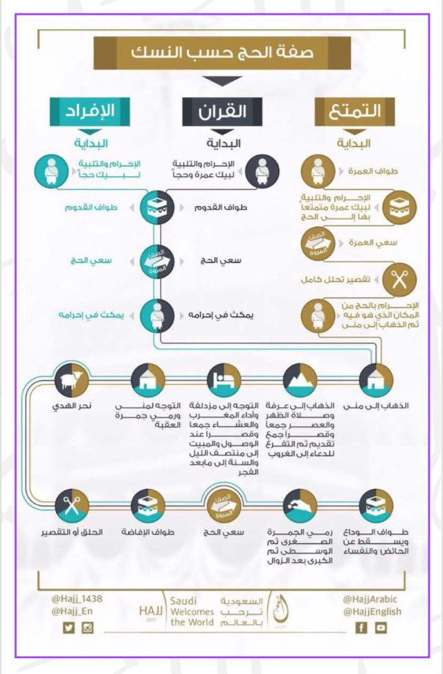 ن س ك الحج Islam Facts Arabic Sentences Arabic Words