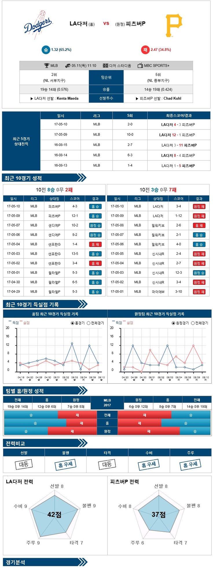 [MLB] 5월 11일 LA다저스 vs 피츠버그 ★토토군 분석★