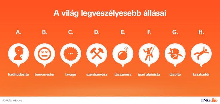 Íme, a világ 8 legveszélyesebb állása. Minden tiszteletünk azoknak, akik az alábbi szakmákban helyezkedtek el:  Forrás: men.hu  #munka #veszelyes #allasok