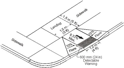 This illustration shows the recommended layout and dimensions for curb ramps at intersections. The flare to either side of the ramp has a maximum 10% grade, whereas the ramp grade maximum is 8.33%. A level landing is provided on the sidewalk at the top of the curb ramp, having dimensions of 1.5 meters (5 ft) square. A detectable warning is at the base of the ramp abutting the curb line, with dimensions of 1.2 meters (4 ft) wide (same width as curb ramp) by 600 mm (24 in) deep.