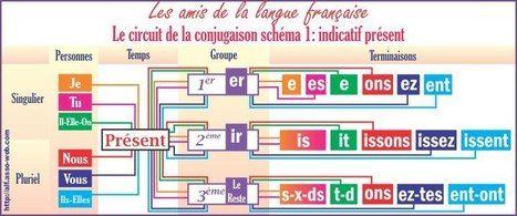 Le circuit de la conjugaison: indicatif présent. | Pédagogie et FLE | Scoop.it