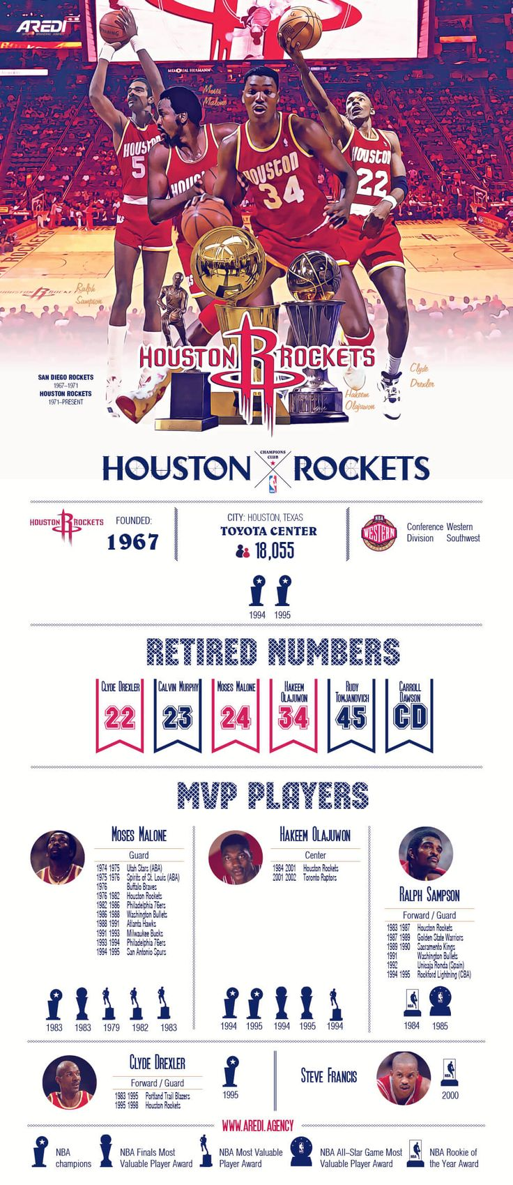 an overview of the basketball team houston rockets Houston rockets owner leslie alexander is selling the team houston rockets owner alexander is selling team been named to all-star and all-nba teams, enshrined in the basketball hall of fame.