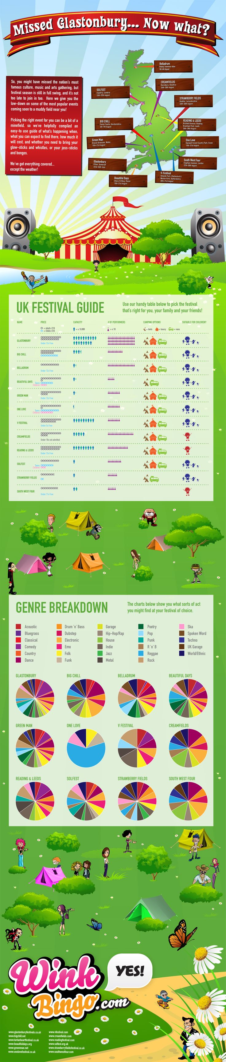 UK festival guide 2011. Still useful breakdown of types / ages that you will find in 2015.