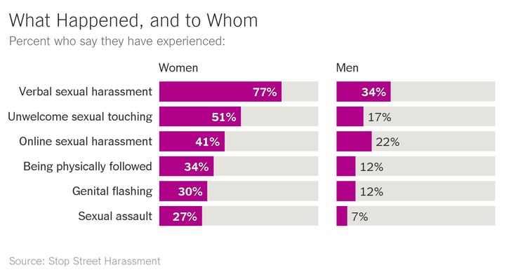 Numbers Hint at Why #MeToo Took Off: The Sheer Number Who Can Say Me Too