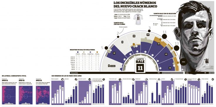 The incredible numbers of the newest Real Madrid's star