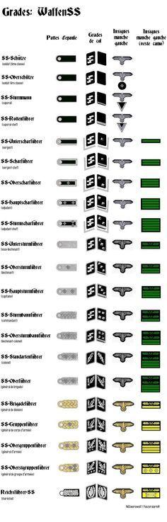 1939 / 1945 Grades militaires allemands