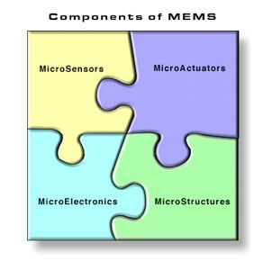 What is MEMS Technology?