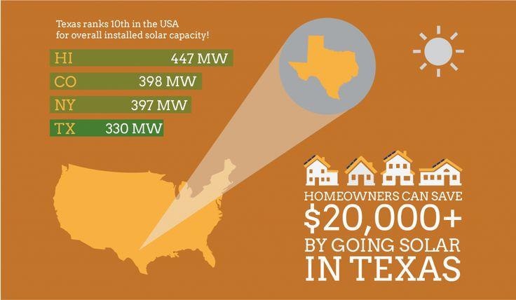 Solar Power Now Cheaper Than Natural Gas, Coal, & Nuclear Power in Texas!  https://gosolarprogram.com/solar-power-now-cheaper-than-natural-gas-coal-nuclear-power-in-texas/