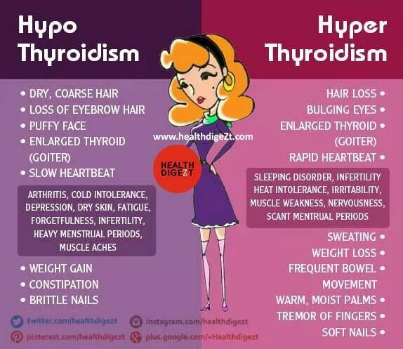 The difference between hypo and hyper thyroidism.