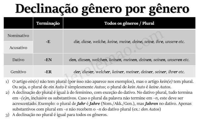 Quero aprender alemão - Deutsch als Fremdsprache: Declinação Gênero por Gênero