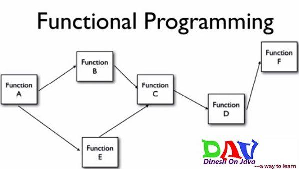 Dinesh on Java: Spring AOP Tutorial- Aspect Oriented Programming w...